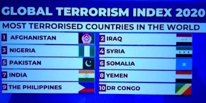 Global Terrorism Index (GTI) – Arise News
